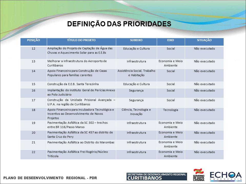 PLANO DE DESEENVOLVIMENTO REGIONAL - PDR DEFINIÇÃO DAS PRIORIDADES POSIÇÃOTÍTULO DO PROJETOSUBEIXOEIXOSITUAÇÃO 12Ampliação do Projeto de Captação de Á