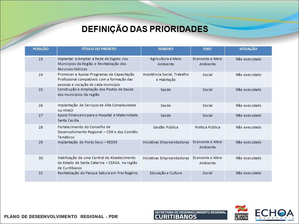 PLANO DE DESEENVOLVIMENTO REGIONAL - PDR DEFINIÇÃO DAS PRIORIDADES POSIÇÃOTÍTULO DO PROJETOSUBEIXOEIXOSITUAÇÃO 23Implantar e Ampliar a Rede de Esgoto