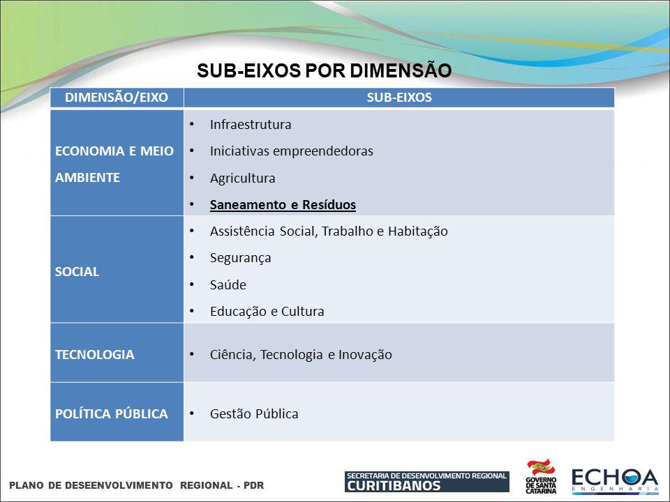 PLANO DE DESEENVOLVIMENTO REGIONAL - PDR SUB-EIXOS POR DIMENSÃO DIMENSÃO/EIXOSUB-EIXOS ECONOMIA E MEIO AMBIENTE Infraestrutura Iniciativas empreendedo