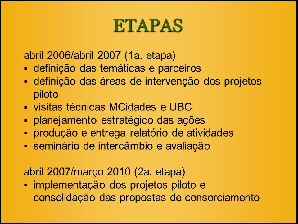 ETAPAS abril 2006/abril 2007 (1a. etapa)  definição das temáticas e parceiros  definição das áreas de intervenção dos projetos piloto  visitas técn