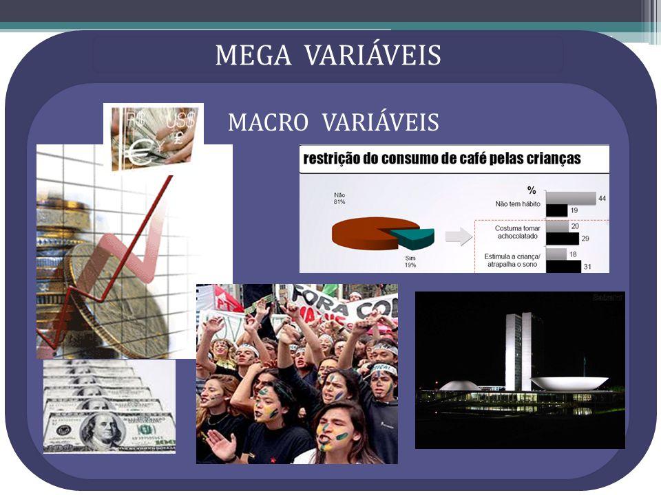 MACRO VARIÁVEIS