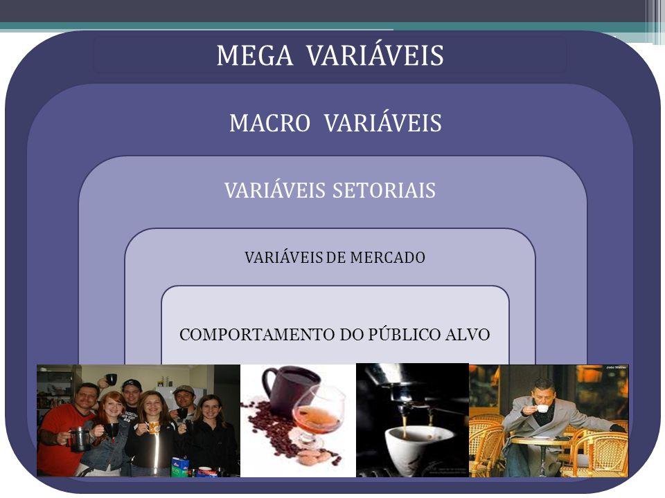 COMPORTAMENTO DO PÚBLICO ALVO MEGA VARIÁVEIS MACRO VARIÁVEIS VARIÁVEIS SETORIAIS VARIÁVEIS DE MERCADO