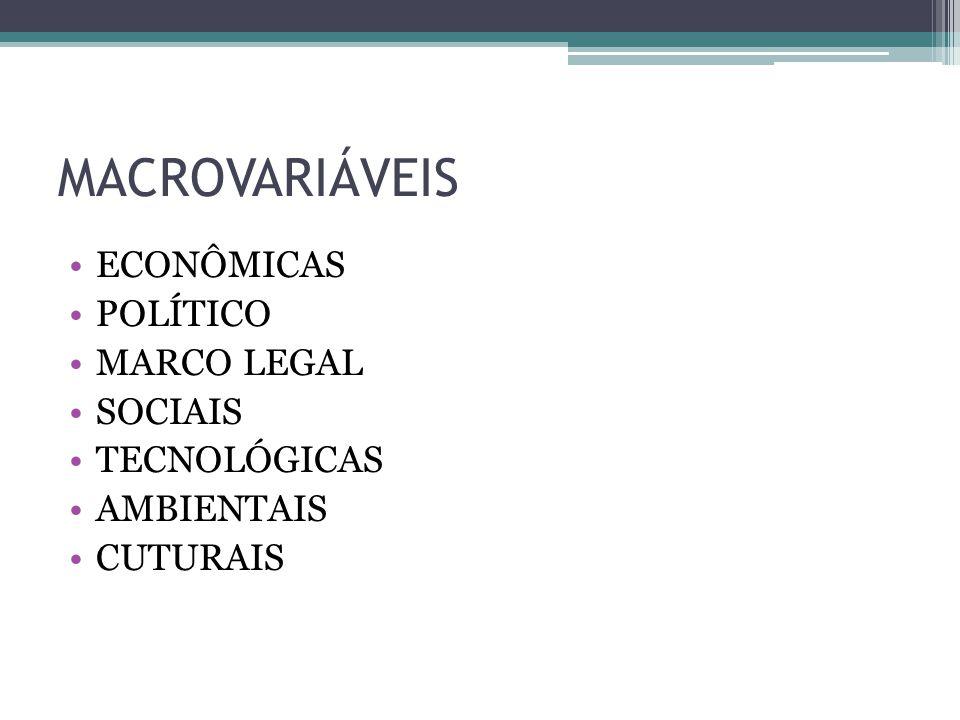 MACROVARIÁVEIS ECONÔMICAS POLÍTICO MARCO LEGAL SOCIAIS TECNOLÓGICAS AMBIENTAIS CUTURAIS