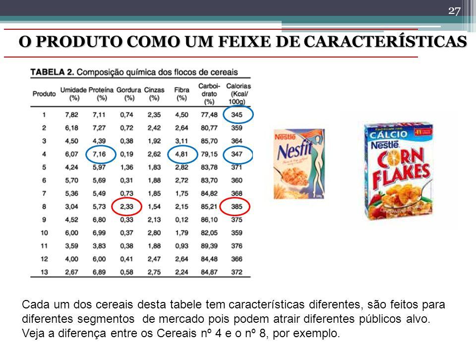 O PRODUTO COMO UM FEIXE DE CARACTERÍSTICAS 27 Cada um dos cereais desta tabele tem características diferentes, são feitos para diferentes segmentos de