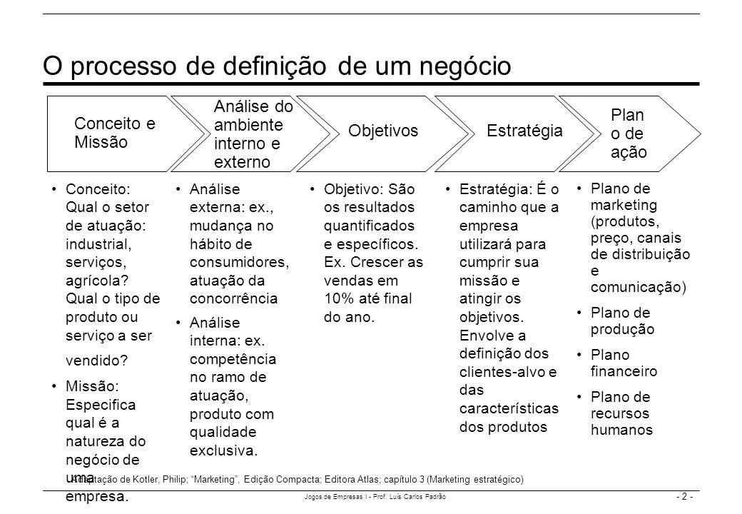 - 2 - Jogos de Empresas I - Prof. Luís Carlos Padrão O processo de definição de um negócio Conceito e Missão Análise do ambiente interno e externo Est