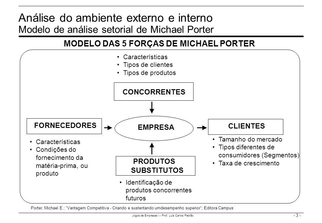 - 3 - Jogos de Empresas I - Prof. Luís Carlos Padrão Análise do ambiente externo e interno Modelo de análise setorial de Michael Porter FORNECEDORES C