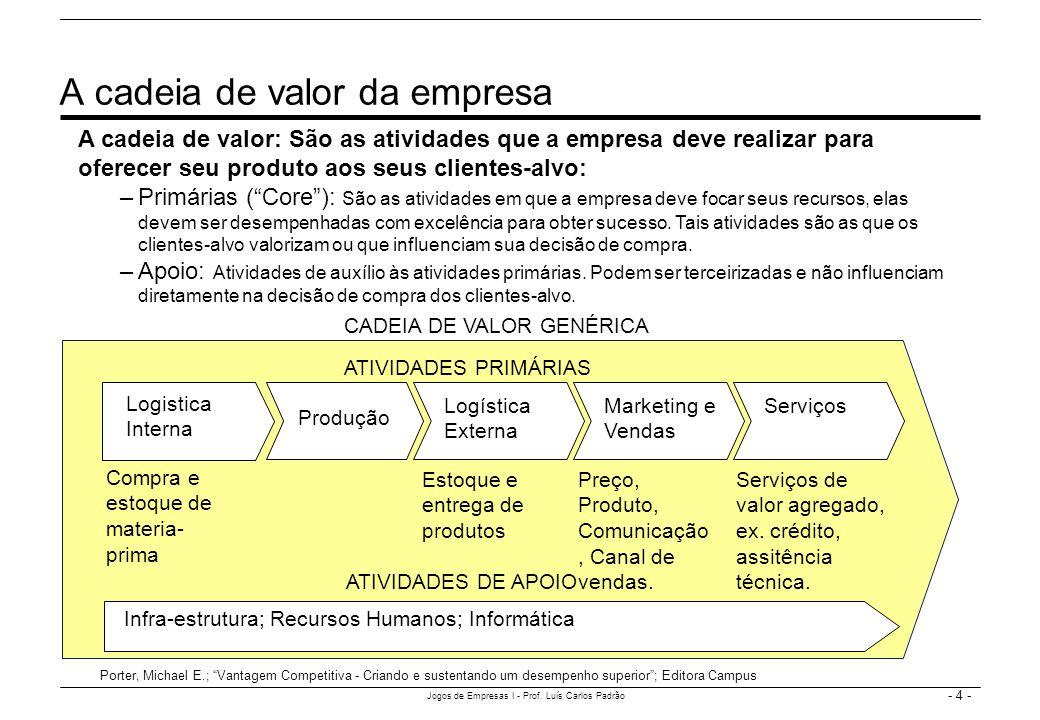 - 4 - Jogos de Empresas I - Prof. Luís Carlos Padrão A cadeia de valor da empresa Infra-estrutura; Recursos Humanos; Informática Logistica Interna A c