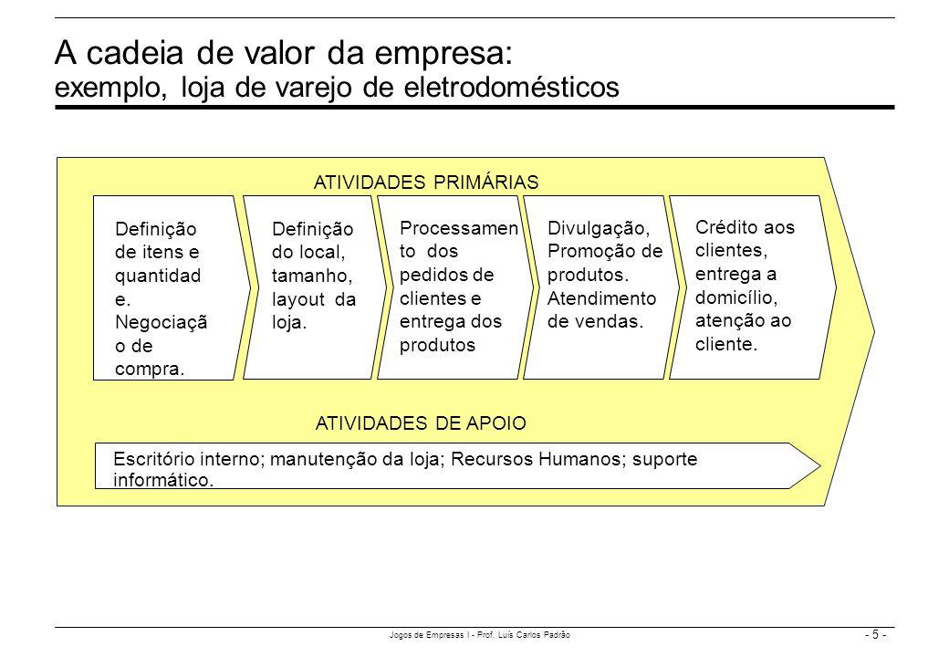 - 5 - Jogos de Empresas I - Prof. Luís Carlos Padrão A cadeia de valor da empresa: exemplo, loja de varejo de eletrodomésticos Escritório interno; man