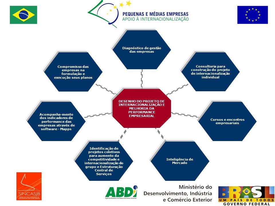 ATIVIDADES REALIZADASRESULTADOS OBTIDOS Projeto Industrial completo Aumento da área de produção Aumento da capacidade produtiva instalada.