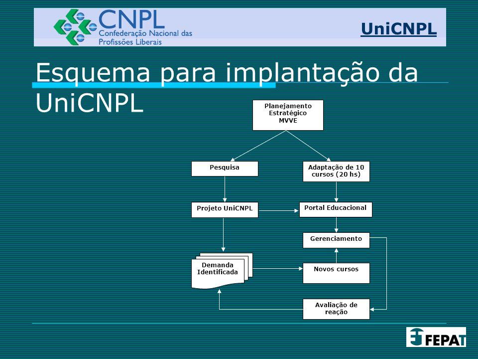 Esquema para implantação da UniCNPL UniCNPL Planejamento Estratégico MVVE Projeto UniCNPL Adaptação de 10 cursos (20 hs) Demanda Identificada Novos cursos Avaliação de reação Pesquisa Gerenciamento Portal Educacional