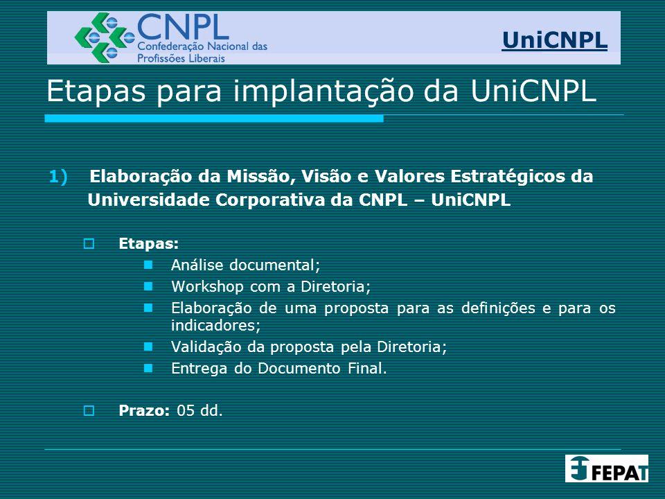 Etapas para implantação da UniCNPL 2) Pesquisa de Levantamento de Interesses:  Etapas: Definição do escopo da pesquisa; Aplicação da pesquisa: quantitativa e qualitativa; Análise dos dados coletados; Apresentação dos resultados; Entrega do relatório da pesquisa.