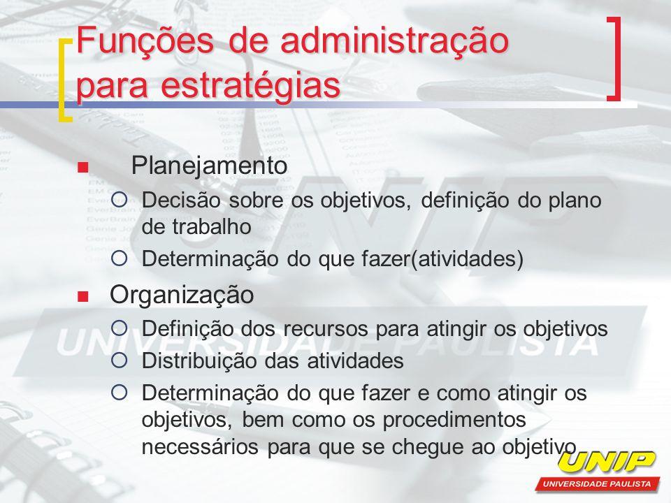 Funções de administração para estratégias Planejamento  Decisão sobre os objetivos, definição do plano de trabalho  Determinação do que fazer(ativid