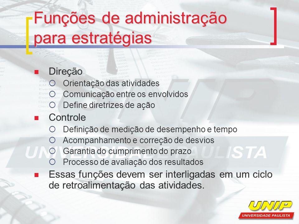 Funções de administração para estratégias Direção  Orientação das atividades  Comunicação entre os envolvidos  Define diretrizes de ação Controle 