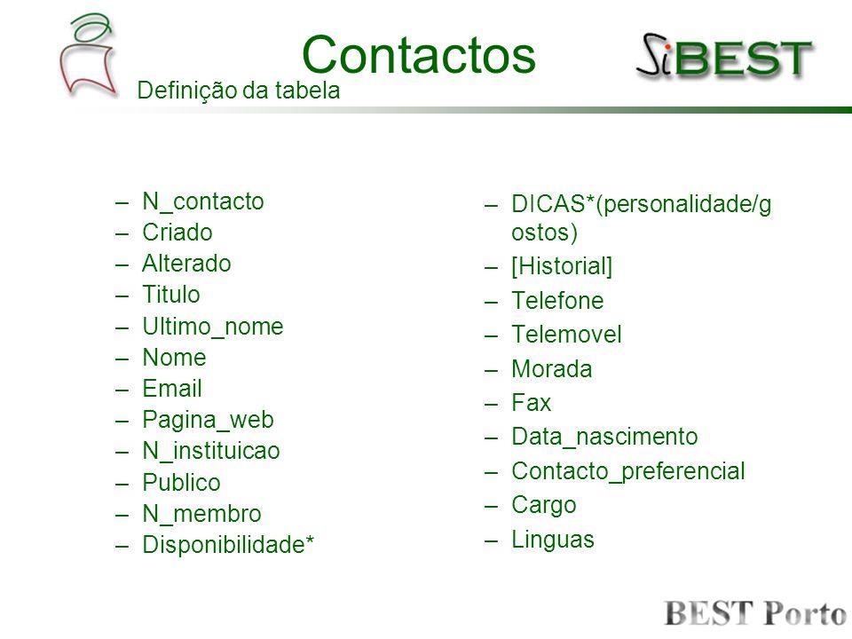 Contactos –N_contacto –Criado –Alterado –Titulo –Ultimo_nome –Nome –Email –Pagina_web –N_instituicao –Publico –N_membro –Disponibilidade* –DICAS*(pers