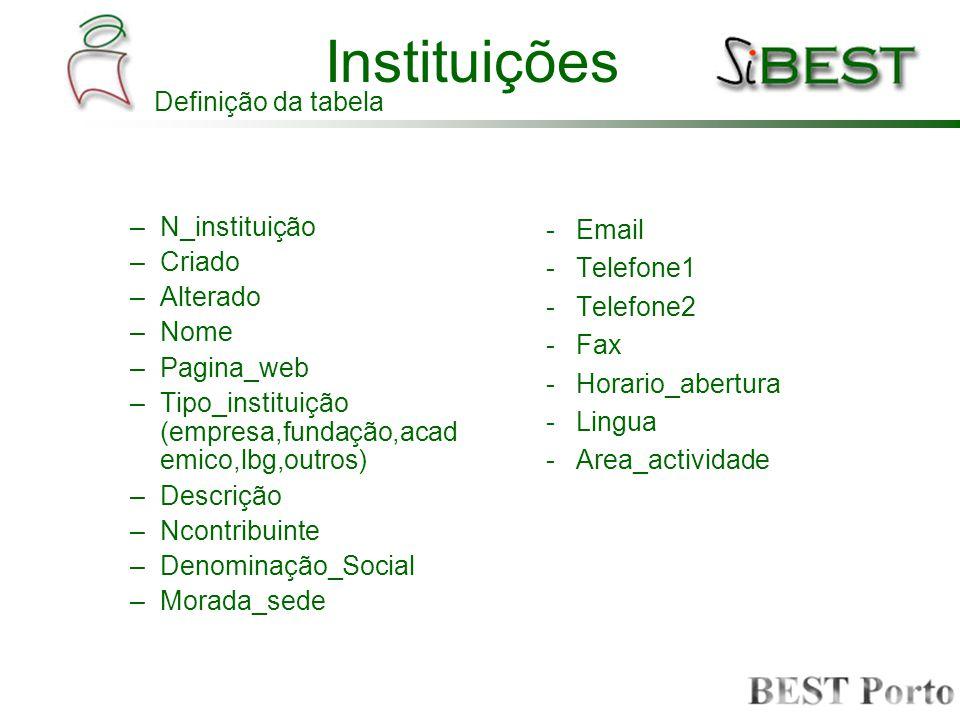 Instituições –N_instituição –Criado –Alterado –Nome –Pagina_web –Tipo_instituição (empresa,fundação,acad emico,lbg,outros) –Descrição –Ncontribuinte –