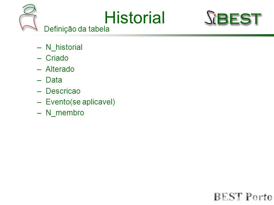 Historial –N_historial –Criado –Alterado –Data –Descricao –Evento(se aplicavel) –N_membro Definição da tabela