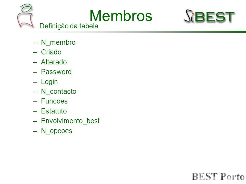 Membros –N_membro –Criado –Alterado –Password –Login –N_contacto –Funcoes –Estatuto –Envolvimento_best –N_opcoes Definição da tabela