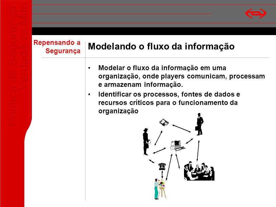Política de Segurança: Verdade vs Mito Modelando o fluxo da informação Modelar o fluxo da informação em uma organização, onde players comunicam, proce