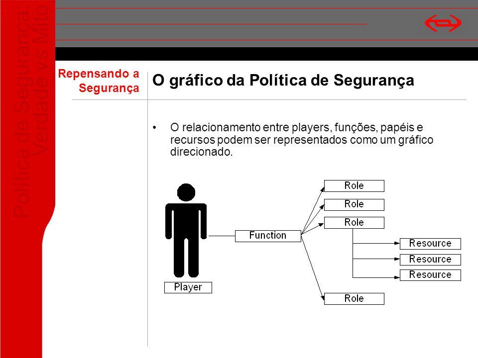 Política de Segurança: Verdade vs Mito O gráfico da Política de Segurança O relacionamento entre players, funções, papéis e recursos podem ser represe