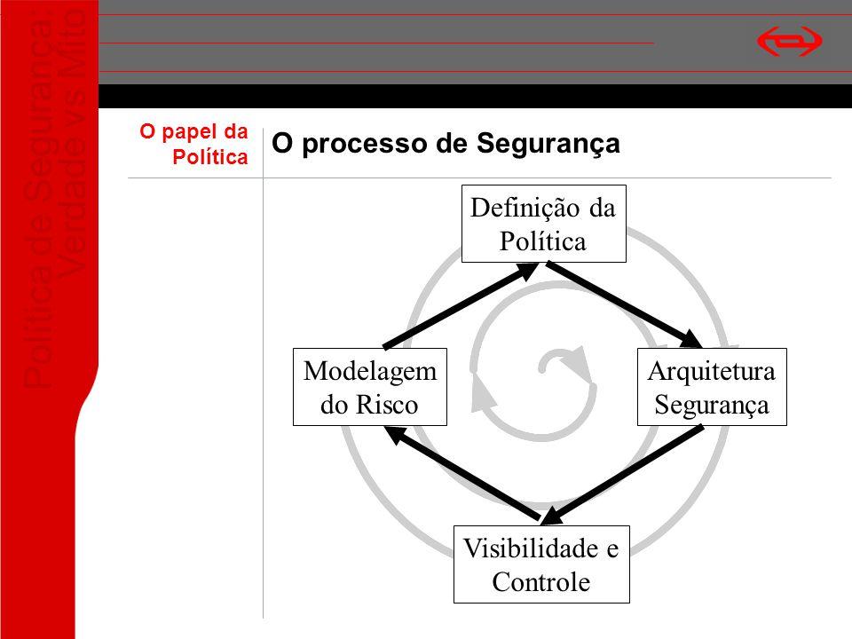 Política de Segurança: Verdade vs Mito O processo de Segurança Definição da Política Modelagem do Risco Arquitetura Segurança Visibilidade e Controle