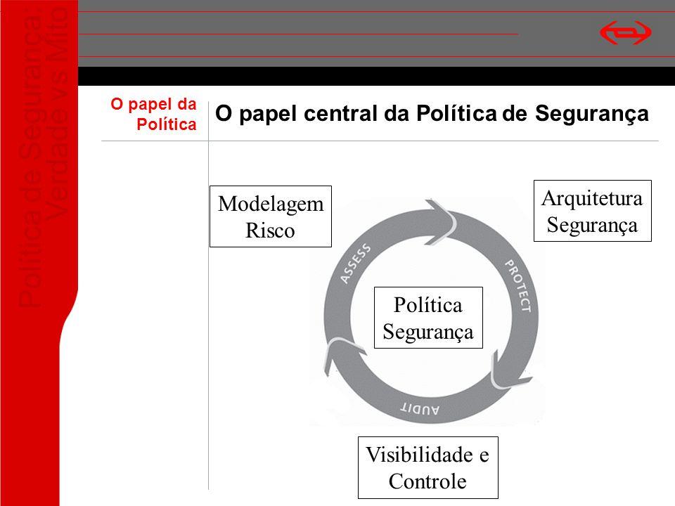 Política de Segurança: Verdade vs Mito O papel central da Política de Segurança Política Segurança Modelagem Risco Arquitetura Segurança Visibilidade