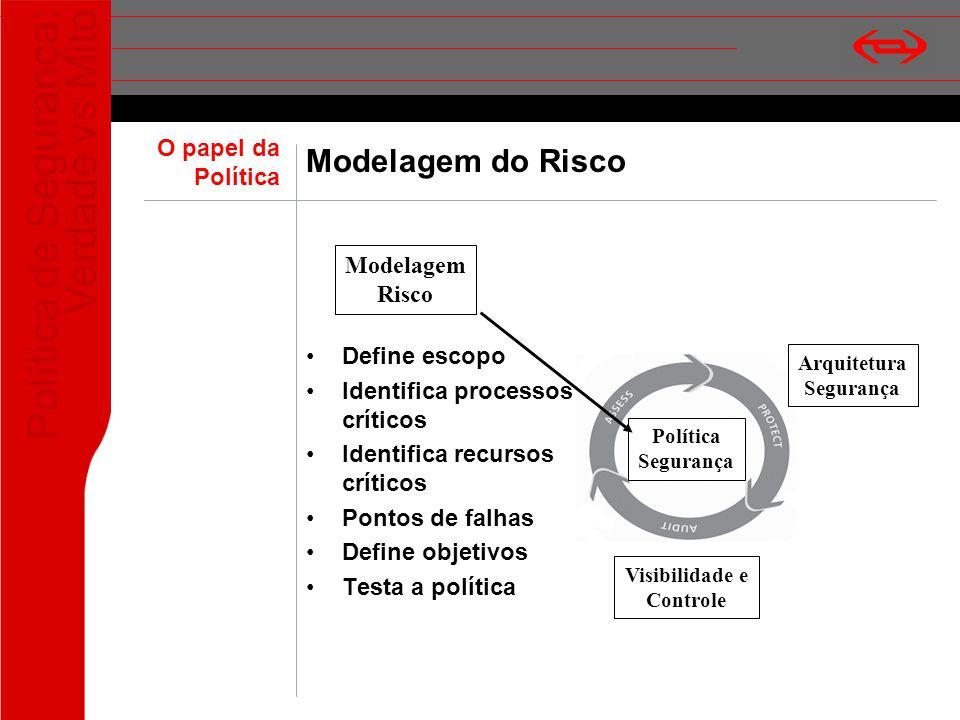 Política de Segurança: Verdade vs Mito Modelagem do Risco Define escopo Identifica processos críticos Identifica recursos críticos Pontos de falhas De