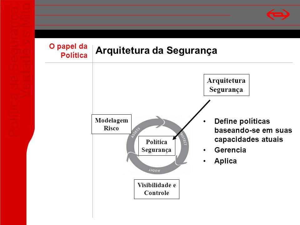 Política de Segurança: Verdade vs Mito Arquitetura da Segurança Define políticas baseando-se em suas capacidades atuais Gerencia Aplica Política Segur