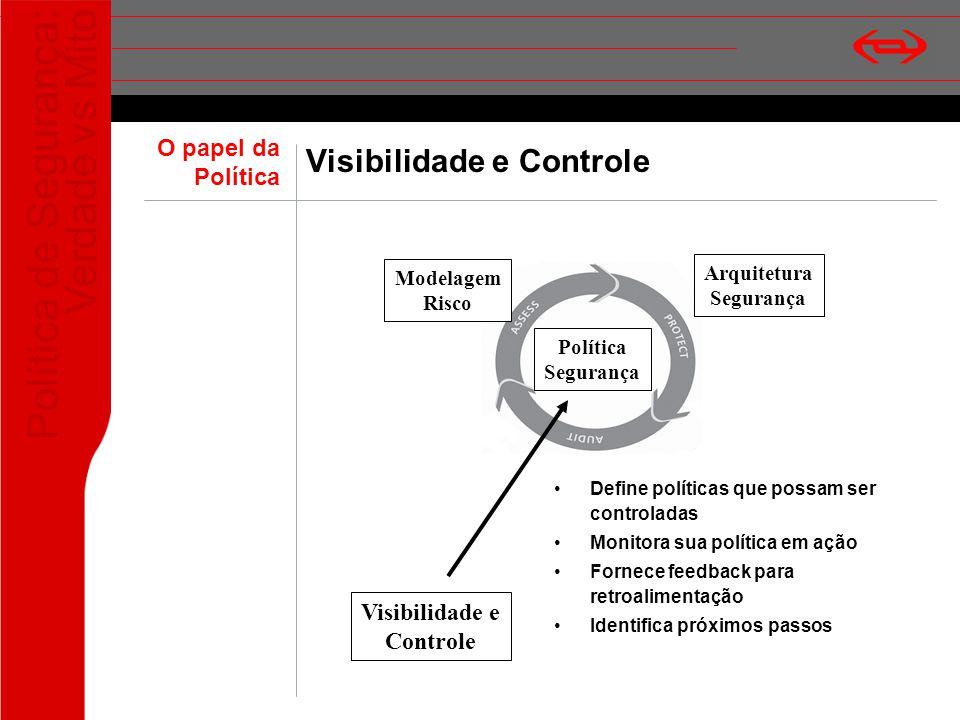 Política de Segurança: Verdade vs Mito Visibilidade e Controle Define políticas que possam ser controladas Monitora sua política em ação Fornece feedb