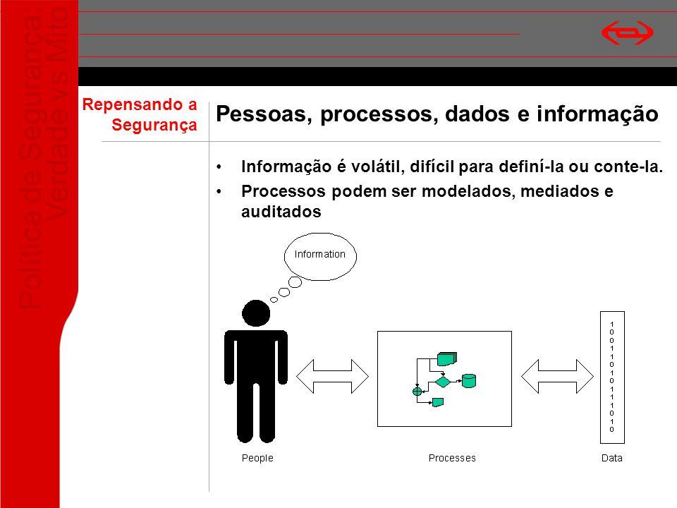 Política de Segurança: Verdade vs Mito Pessoas, processos, dados e informação Informação é volátil, difícil para definí-la ou conte-la. Processos pode