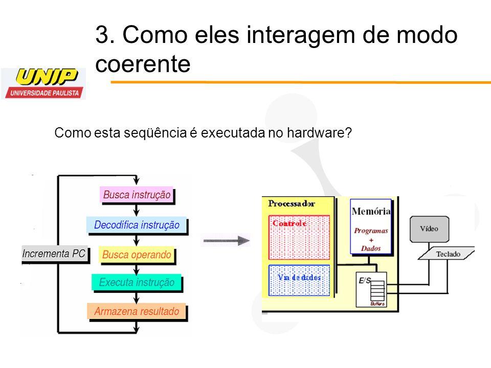 3. Como eles interagem de modo coerente Como esta seqüência é executada no hardware?