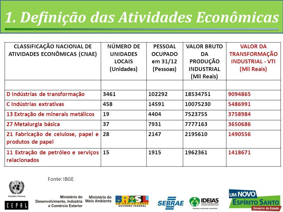 1. Definição das Atividades Econômicas CLASSIFICAÇÃO NACIONAL DE ATIVIDADES ECONÔMICAS (CNAE) NÚMERO DE UNIDADES LOCAIS (Unidades) PESSOAL OCUPADO em