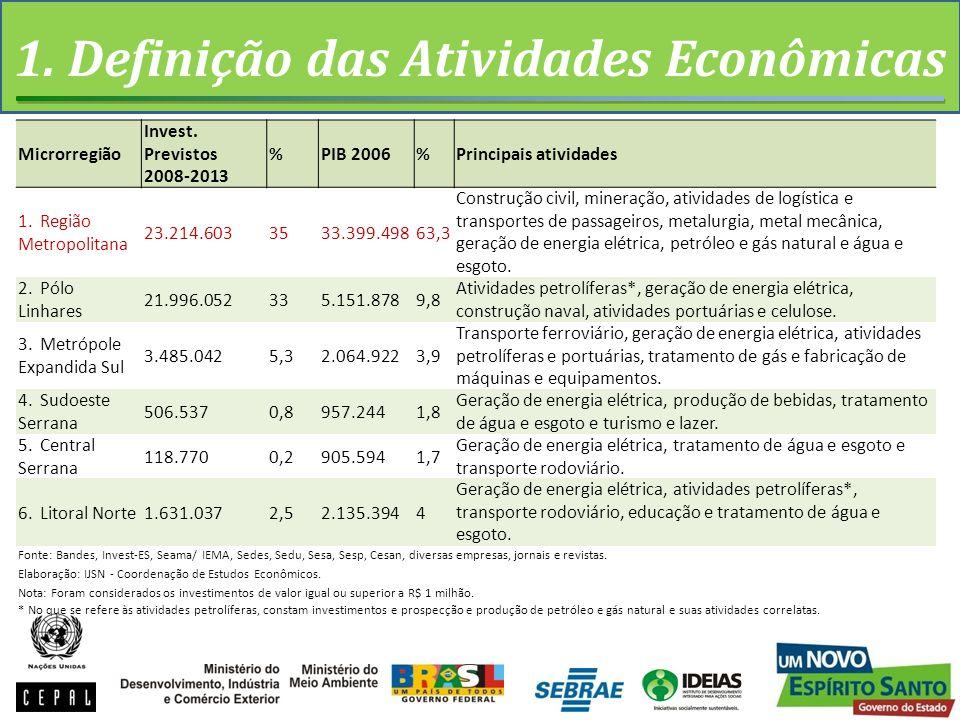 1.Definição das Atividades Econômicas Microrregião Invest.