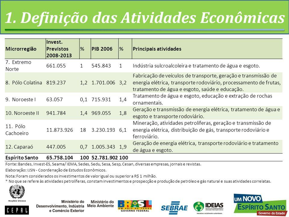 1. Definição das Atividades Econômicas Microrregião Invest.