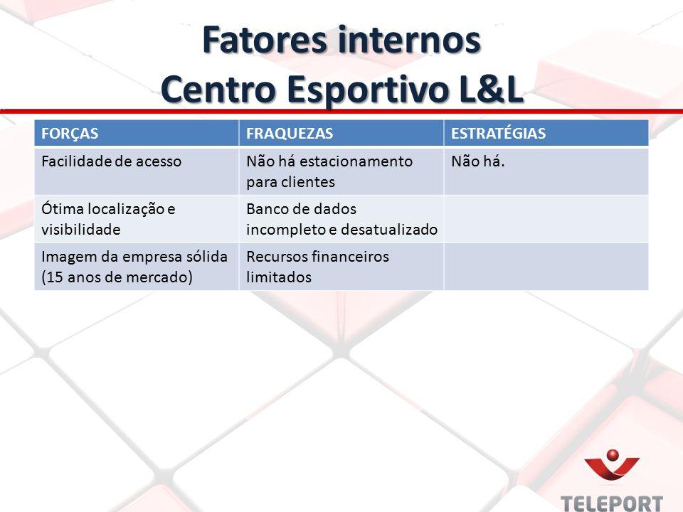 Fatores internos Centro Esportivo L&L FORÇASFRAQUEZASESTRATÉGIAS Facilidade de acessoNão há estacionamento para clientes Não há. Ótima localização e v