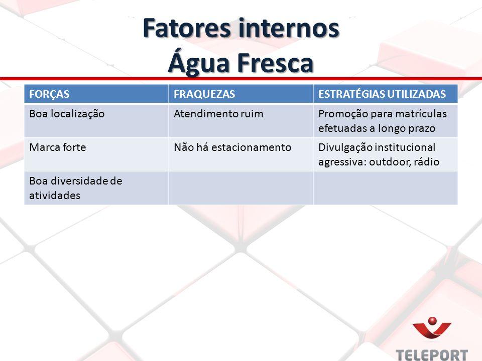 Fatores internos Água Fresca FORÇASFRAQUEZASESTRATÉGIAS UTILIZADAS Boa localizaçãoAtendimento ruimPromoção para matrículas efetuadas a longo prazo Mar