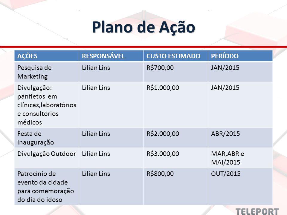 Plano de Ação AÇÕESRESPONSÁVELCUSTO ESTIMADOPERÍODO Pesquisa de Marketing Lílian LinsR$700,00JAN/2015 Divulgação: panfletos em clínicas,laboratórios e