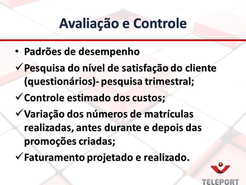 Avaliação e Controle Padrões de desempenho Padrões de desempenho Pesquisa do nível de satisfação do cliente (questionários)- pesquisa trimestral; Pesq