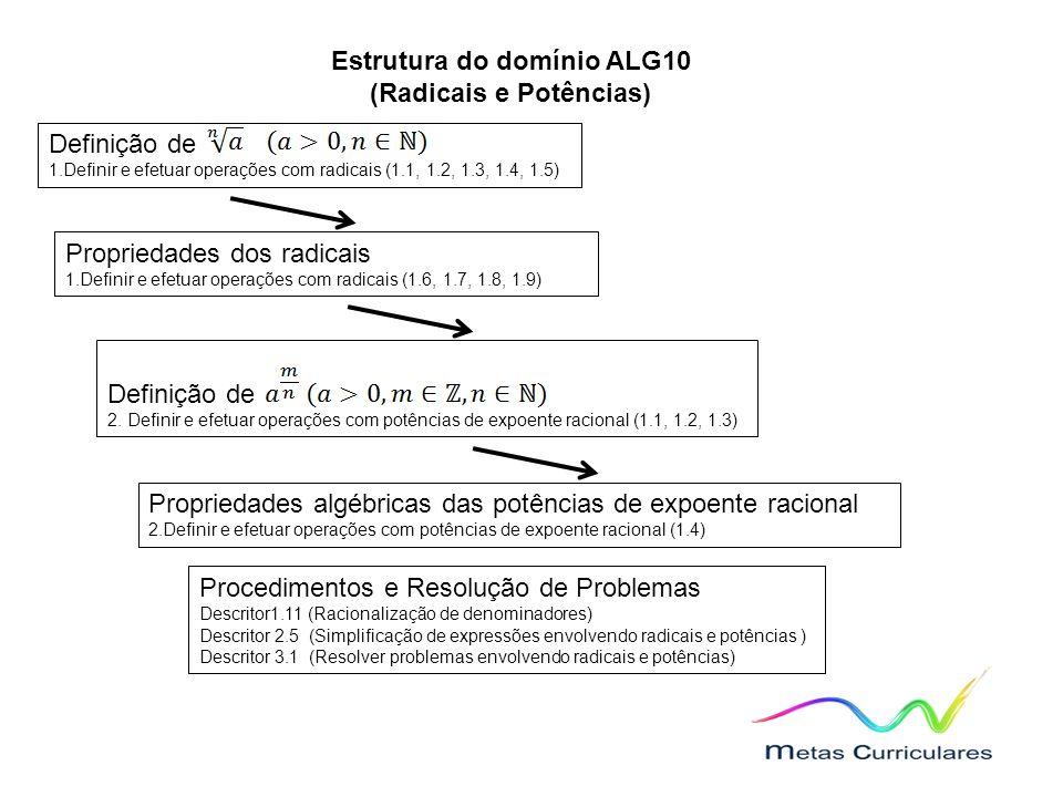 Estrutura do domínio ALG10 (Radicais e Potências) Definição de 1.Definir e efetuar operações com radicais (1.1, 1.2, 1.3, 1.4, 1.5) Propriedades dos radicais 1.Definir e efetuar operações com radicais (1.6, 1.7, 1.8, 1.9) Definição de 2.