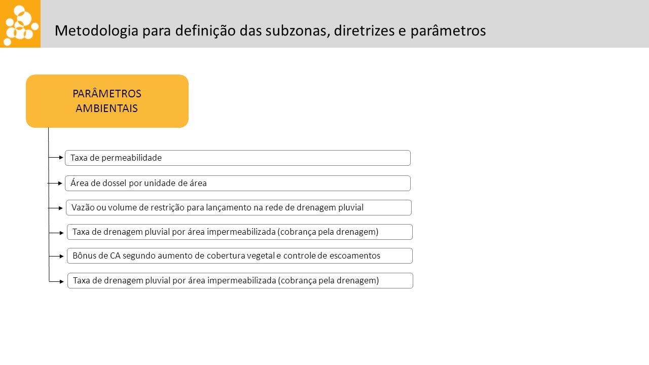 PARÂMETROS AMBIENTAIS Taxa de permeabilidade Metodologia para definição das subzonas, diretrizes e parâmetros Área de dossel por unidade de área Vazão