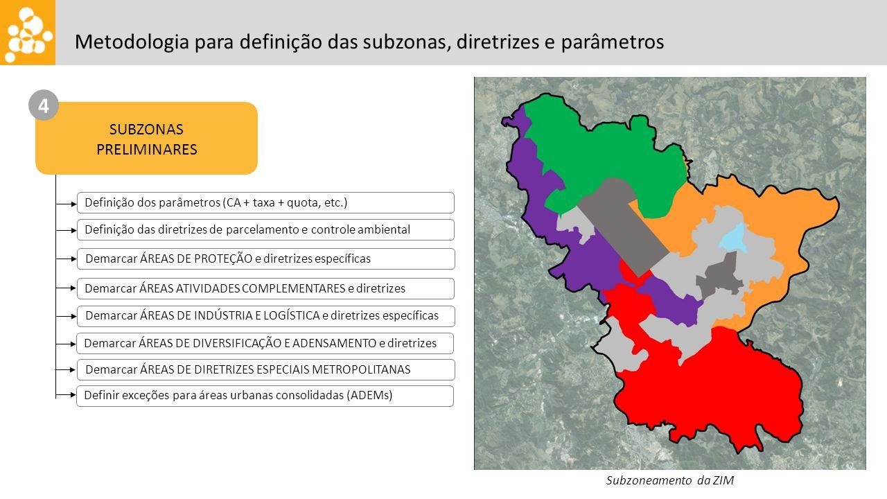 Metodologia para definição das subzonas, diretrizes e parâmetros SUBZONAS PRELIMINARES 4 Subzoneamento da ZIM Definição dos parâmetros (CA + taxa + qu