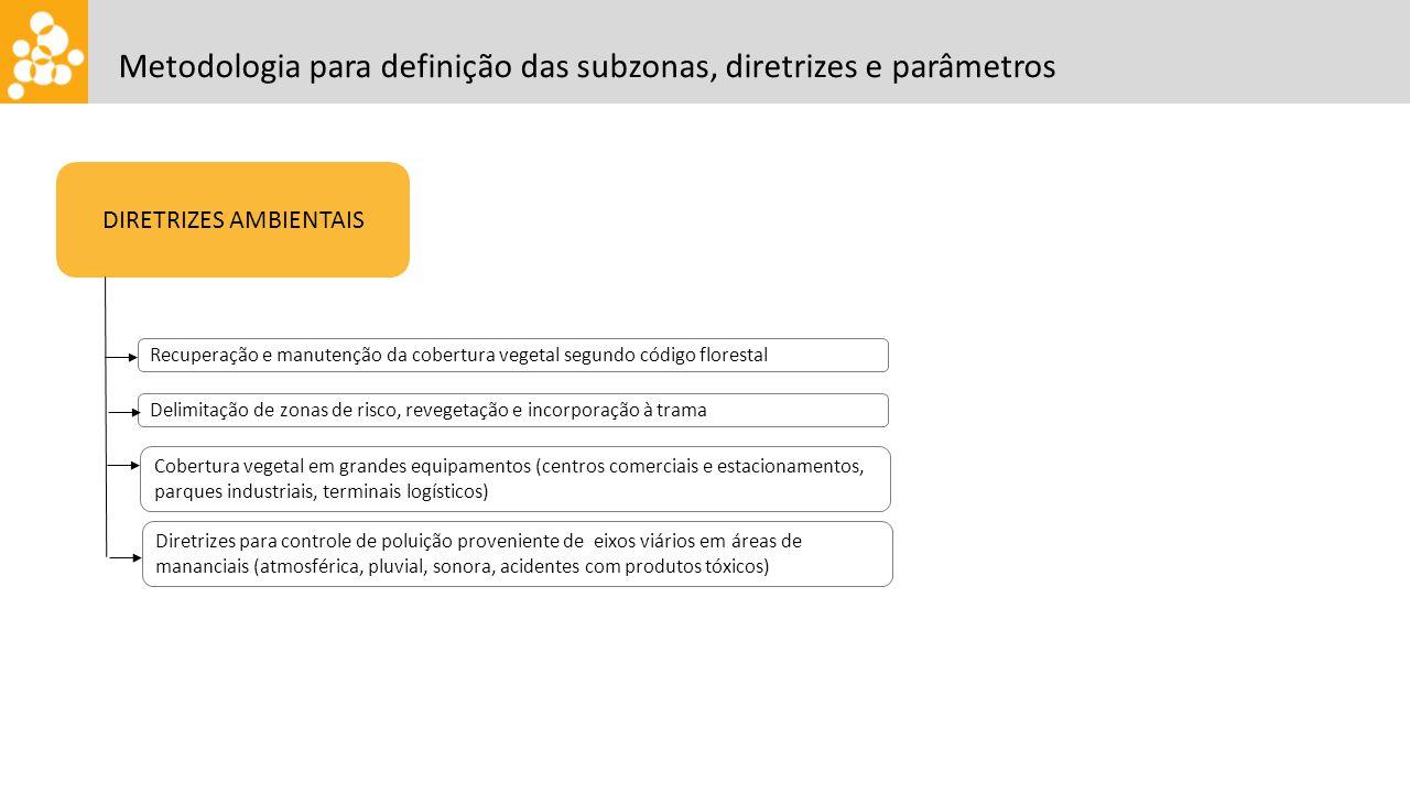 DIRETRIZES AMBIENTAIS Recuperação e manutenção da cobertura vegetal segundo código florestal Metodologia para definição das subzonas, diretrizes e par