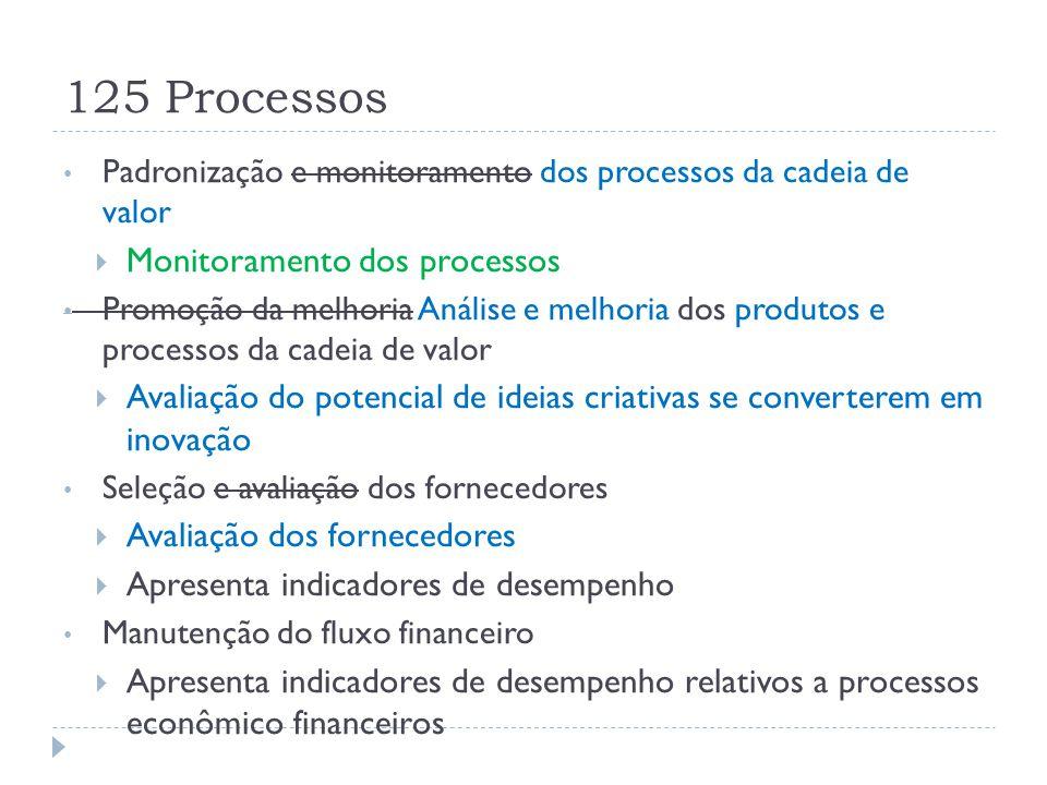 125 Processos Padronização e monitoramento dos processos da cadeia de valor  Monitoramento dos processos Promoção da melhoria Análise e melhoria dos