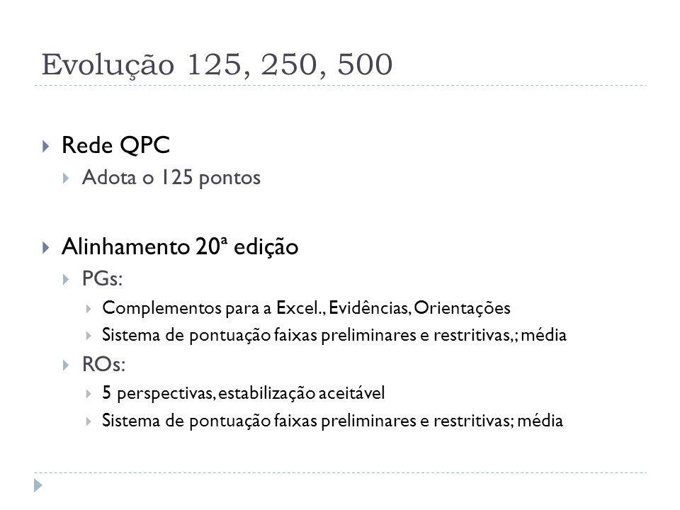 Evolução 125, 250, 500  Rede QPC  Adota o 125 pontos  Alinhamento 20ª edição  PGs:  Complementos para a Excel., Evidências, Orientações  Sistema