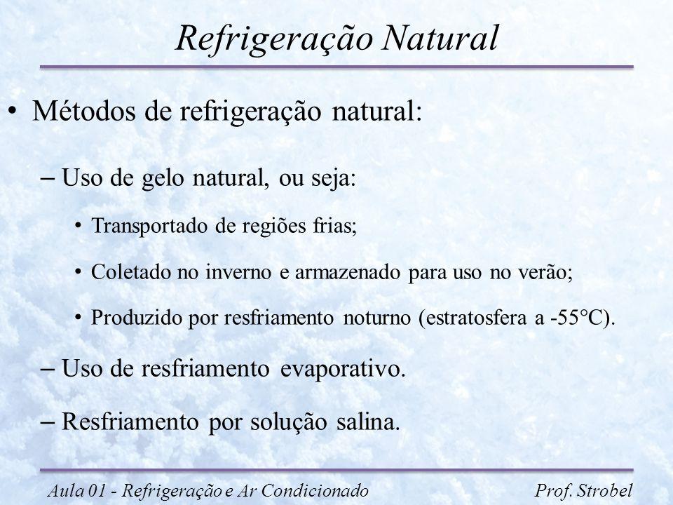 Refrigeração Natural Métodos de refrigeração natural: – Uso de gelo natural, ou seja: Transportado de regiões frias; Coletado no inverno e armazenado
