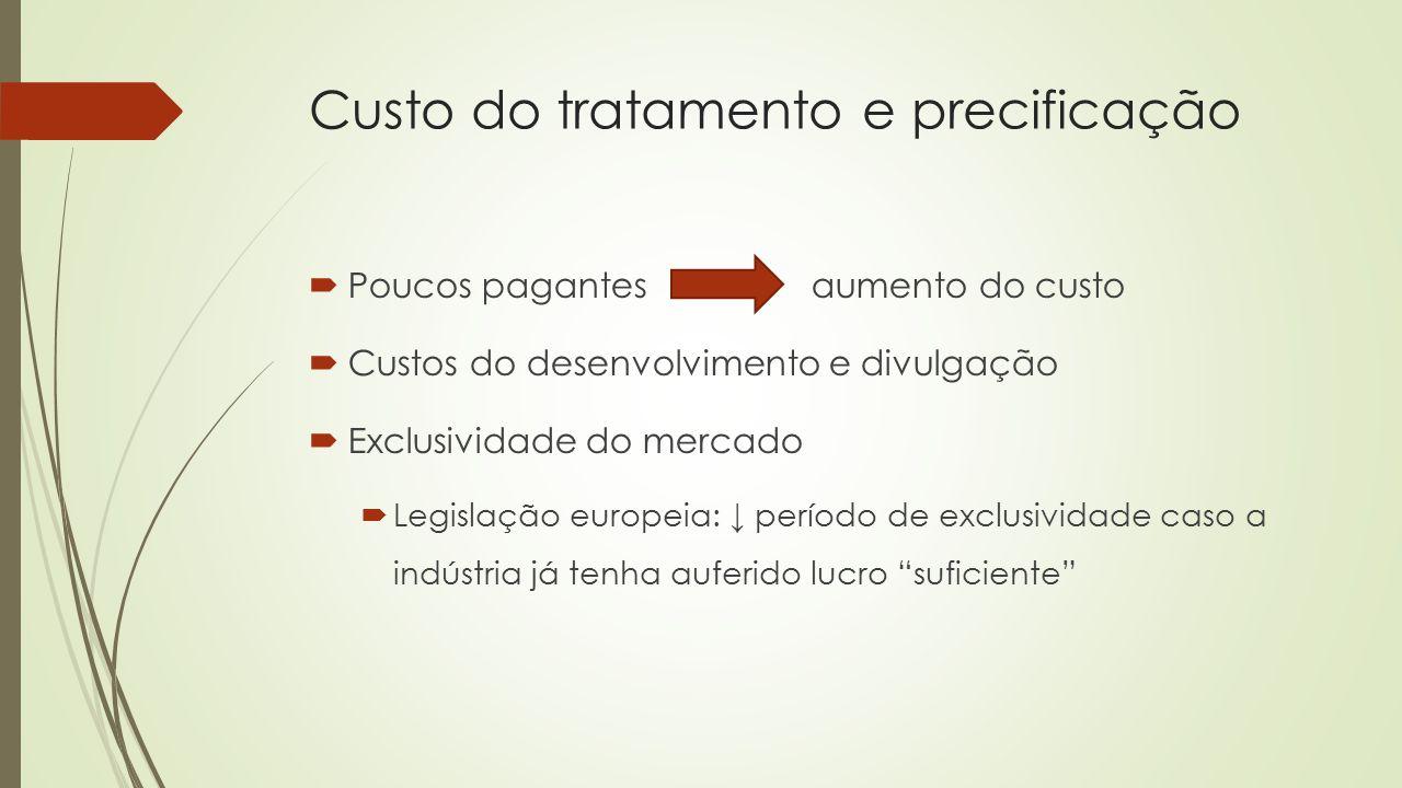 Custo do tratamento e precificação  Poucos pagantes aumento do custo  Custos do desenvolvimento e divulgação  Exclusividade do mercado  Legislação