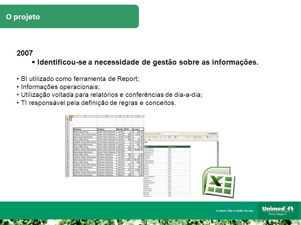 O projeto 2007  Identificou-se a necessidade de gestão sobre as informações. BI utilizado como ferramenta de Report; Informações operacionais; Utiliz