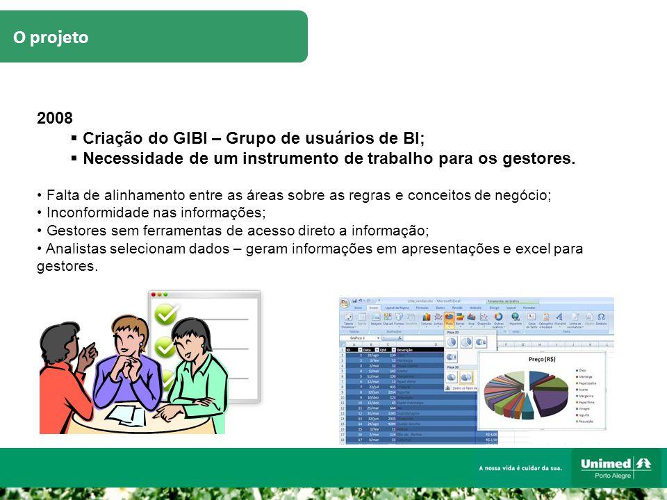 O projeto 2008  Criação do GIBI – Grupo de usuários de BI;  Necessidade de um instrumento de trabalho para os gestores. Falta de alinhamento entre a
