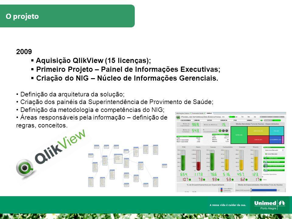 O projeto 2009  Aquisição QlikView (15 licenças);  Primeiro Projeto – Painel de Informações Executivas;  Criação do NIG – Núcleo de Informações Ger