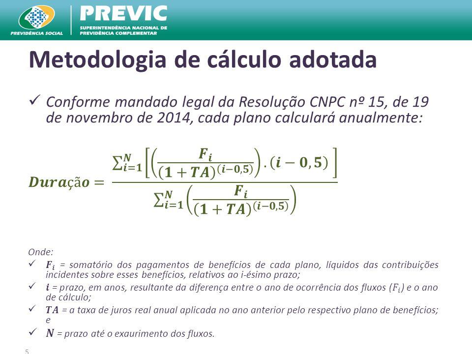 5 Metodologia de cálculo adotada