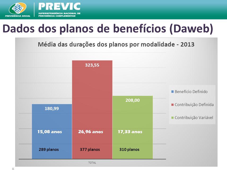 8 Dados dos planos de benefícios (Daweb) 15,08 anos17,33 anos